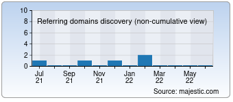 Majestic Referring Domains Discovery Chart for Loftglass.ru