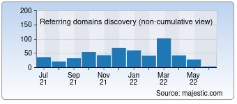 Majestic Referring Domains Discovery Chart for Losarcanos.com