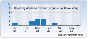 Majestic Referring Domains Discovery Chart for Lyricsmanager.com