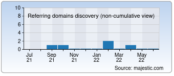 Majestic Referring Domains Discovery Chart for Malevich.biz