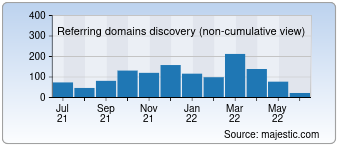 Majestic Referring Domains Discovery Chart for Marketingmind.in