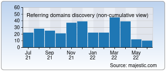 Majestic Referring Domains Discovery Chart for Markimicrowave.com