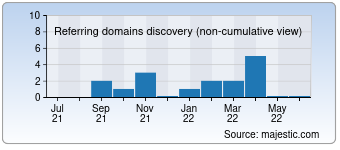 Majestic Referring Domains Discovery Chart for Mechtagurmana.com