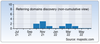 Majestic Referring Domains Discovery Chart for Medestlub.ru