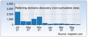 Majestic Referring Domains Discovery Chart for Medonet.pl