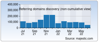 Majestic Referring Domains Discovery Chart for Microsoft.com