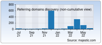 Majestic Referring Domains Discovery Chart for Mistymag.ru