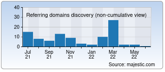 Majestic Referring Domains Discovery Chart for Mobileprice-bangladesh.com