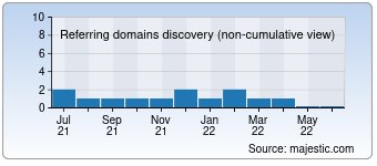 Majestic Referring Domains Discovery Chart for Mon-mari.ru
