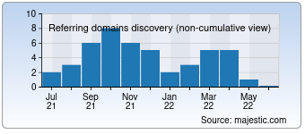 Majestic Referring Domains Discovery Chart for Monitoring-hardware.com