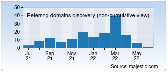 Majestic Referring Domains Discovery Chart for Motivationeffect.com