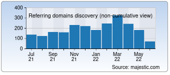 Majestic Referring Domains Discovery Chart for Msme.gov.in