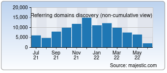 Majestic Referring Domains Discovery Chart for Msn.com