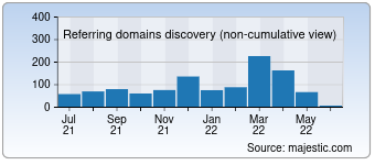Majestic Referring Domains Discovery Chart for Mynameart.com
