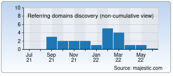 Majestic Referring Domains Discovery Chart for Mytorrents.org