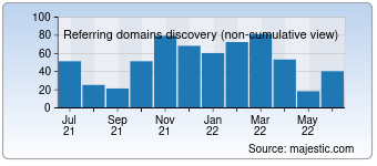 Majestic Referring Domains Discovery Chart for Mz-mz.net