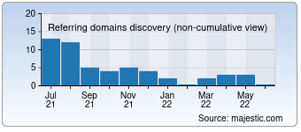 Majestic Referring Domains Discovery Chart for Nabytek-natali.cz