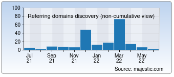 Majestic Referring Domains Discovery Chart for Nameforus.com