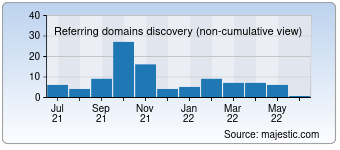 Majestic Referring Domains Discovery Chart for Nastol.net