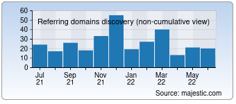 Majestic Referring Domains Discovery Chart for Neoease.com