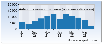 Majestic Referring Domains Discovery Chart for Netflix.com