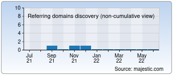 Majestic Referring Domains Discovery Chart for Netlinkinternet.com