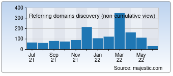 Majestic Referring Domains Discovery Chart for Nettiauto.com