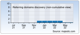 Majestic Referring Domains Discovery Chart for Network-monitoring-system.com