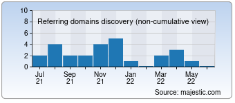 Majestic Referring Domains Discovery Chart for Newsgrouponline.com