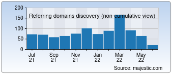 Majestic Referring Domains Discovery Chart for Openenglish.com