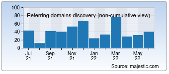 Majestic Referring Domains Discovery Chart for Optimism.ru