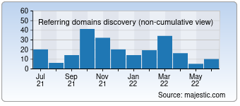 Majestic Referring Domains Discovery Chart for Packersmoverscompany.in