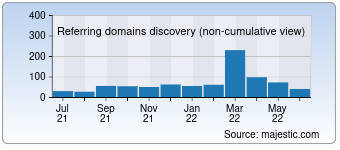Majestic Referring Domains Discovery Chart for Peelpolice.ca