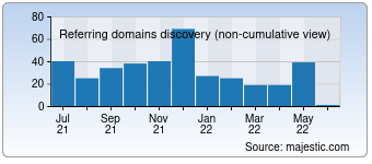 Majestic Referring Domains Discovery Chart for Pingtest.net