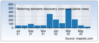 Majestic Referring Domains Discovery Chart for Placementstore.com