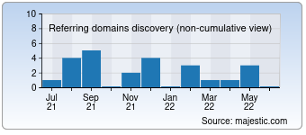 Majestic Referring Domains Discovery Chart for Portocarhirekenya.com