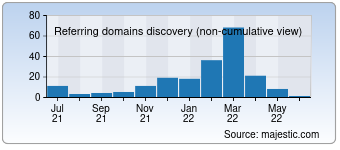 Majestic Referring Domains Discovery Chart for Postcard.news