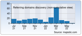 Majestic Referring Domains Discovery Chart for Potreb-prava.com