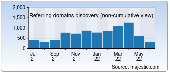 Majestic Referring Domains Discovery Chart for Practicalecommerce.com