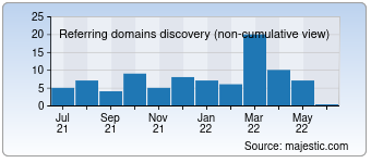 Majestic Referring Domains Discovery Chart for Press-brake-tools.com