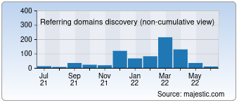 Majestic Referring Domains Discovery Chart for Professorhamo.com