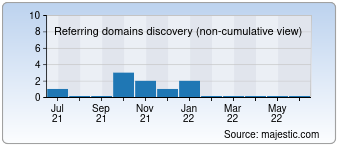 Majestic Referring Domains Discovery Chart for Profivdome.ru