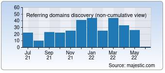 Majestic Referring Domains Discovery Chart for Programmersforum.ru