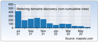 Majestic Referring Domains Discovery Chart for Prohoster.info
