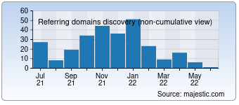 Majestic Referring Domains Discovery Chart for Prosperent.com