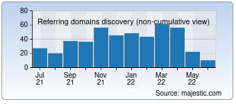 Majestic Referring Domains Discovery Chart for Proxydocker.com