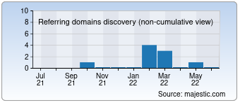 Majestic Referring Domains Discovery Chart for Q-sm.ru