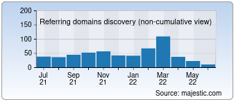 Majestic Referring Domains Discovery Chart for Qassimy.com