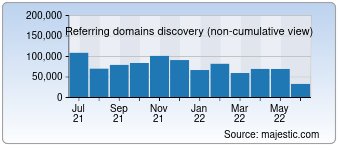 Majestic Referring Domains Discovery Chart for Qq.com