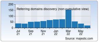 Majestic Referring Domains Discovery Chart for Quackquack.in